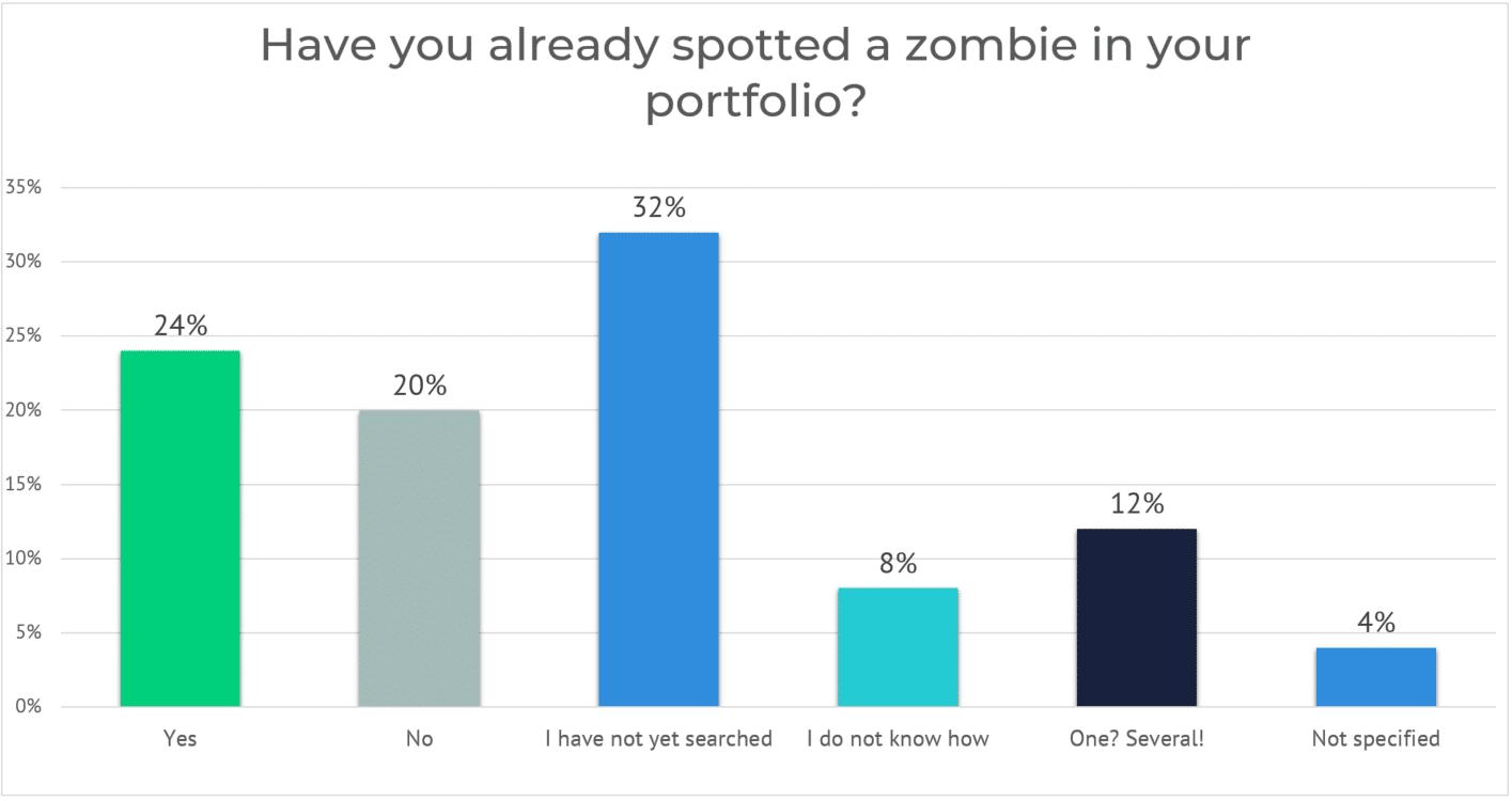 zombie in portfolio