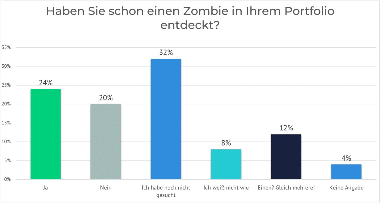 zombies im portfolio identifizieren